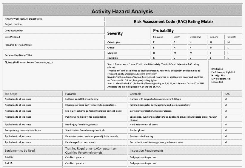 Completed Activity Hazard Analysis (AHA)example