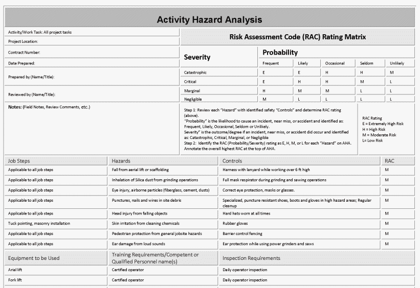 Completed Activity Hazard Analysis (AHA)example  Job Safety Analysis Form Template