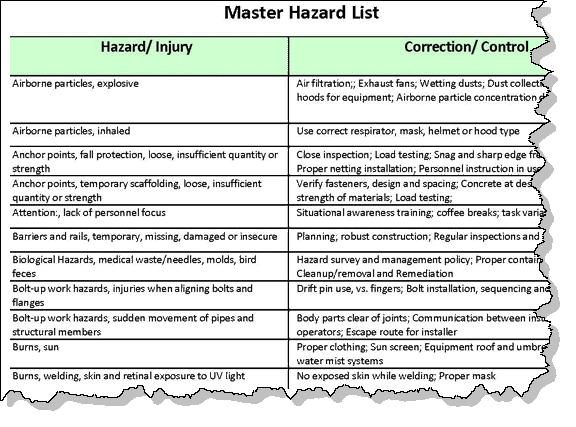 AHA Master Hazard Controls List