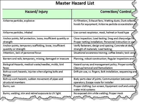 AHA Hazard Controls List Example – Site Safety Plan Example