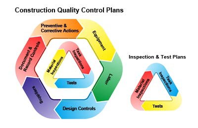 Quality Control Tests In Building Construction