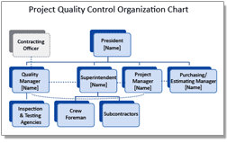 Construction Project Quality Organization Chart