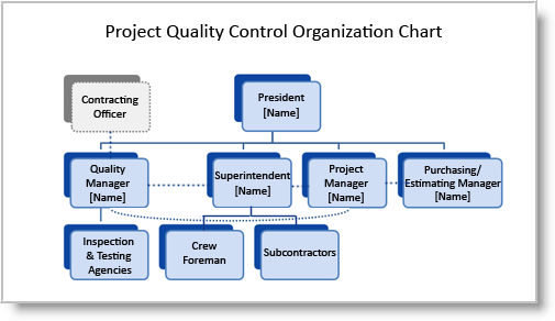 Construction Quality Plan Organization Chart