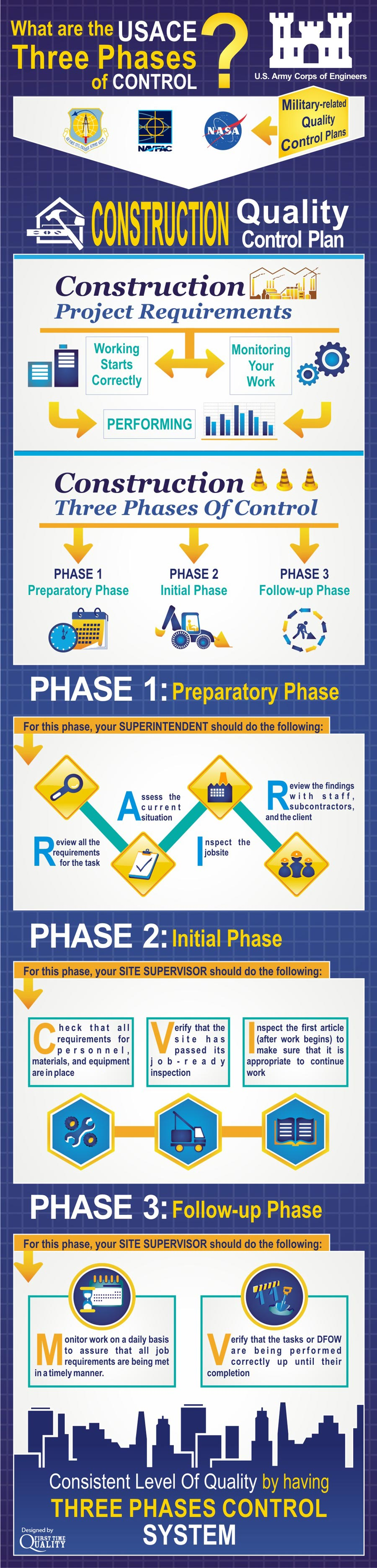 First Time Quality Infographic what are the USACE three phases of control 900px