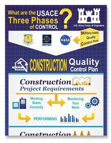Infographic Thumbnail what are the USACE three phases of control