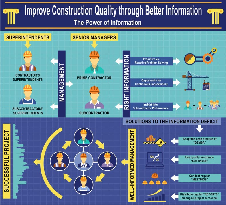Improve Construction Quality through Better Information: Full-size Infographic