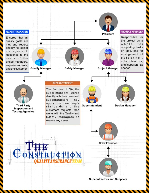 responsibilities of the construction team The role of building construction project team members in building projects delivery wwwiosrjournalsorg 32 | page.